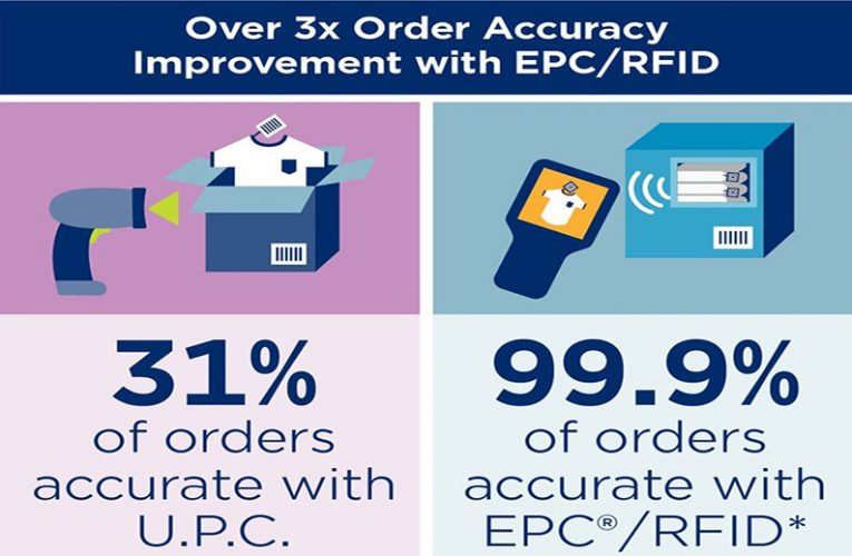 What is RFID EPC? | GS1